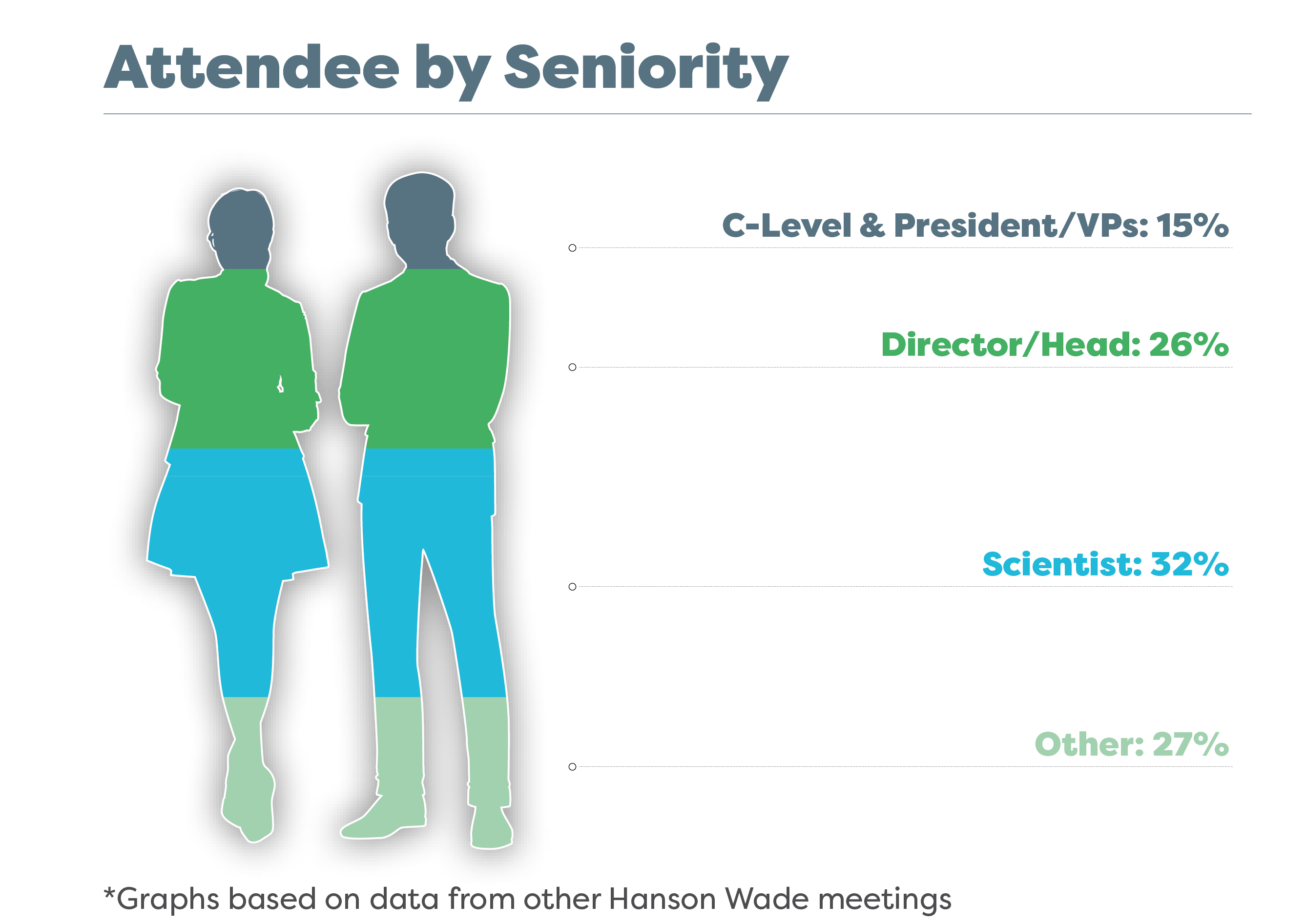 Attendee by seniority